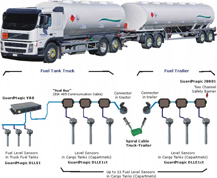 Tank Trailer Components : Road fuel tanker monitoring